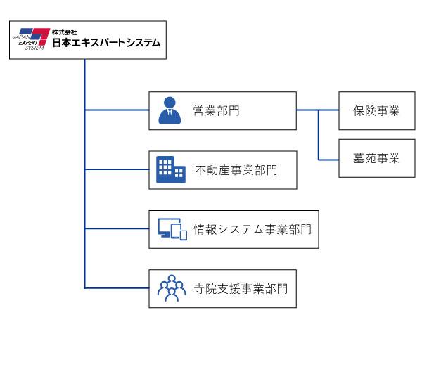 日本エキスパートシステム 組織図